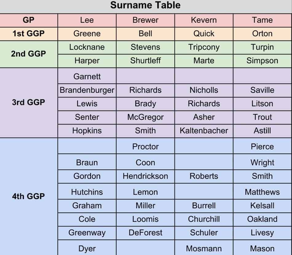 Surname Table for Lee Family