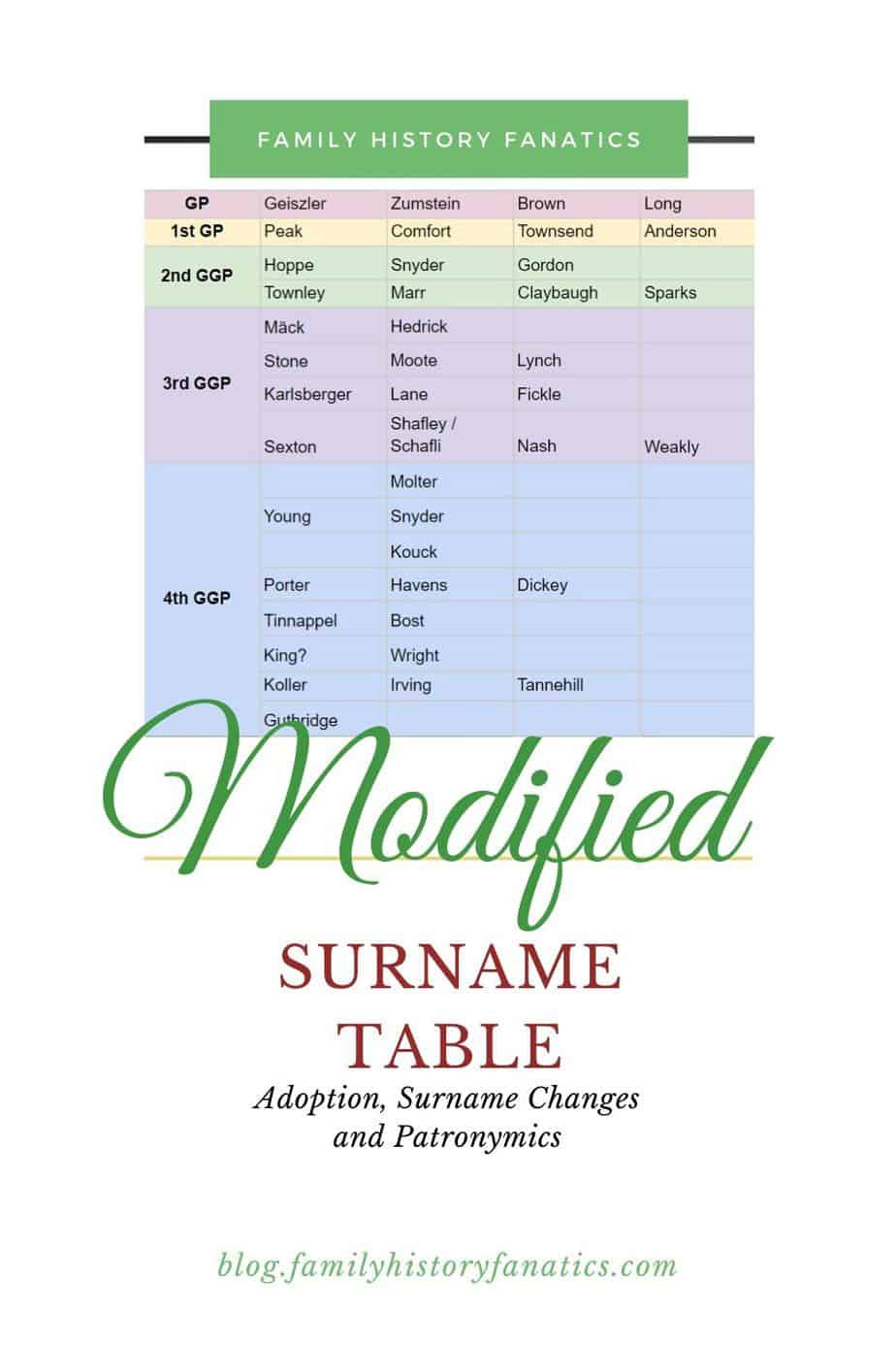 surname table with text - Modified Surname Tables for adoption, surname changes, and patronymics