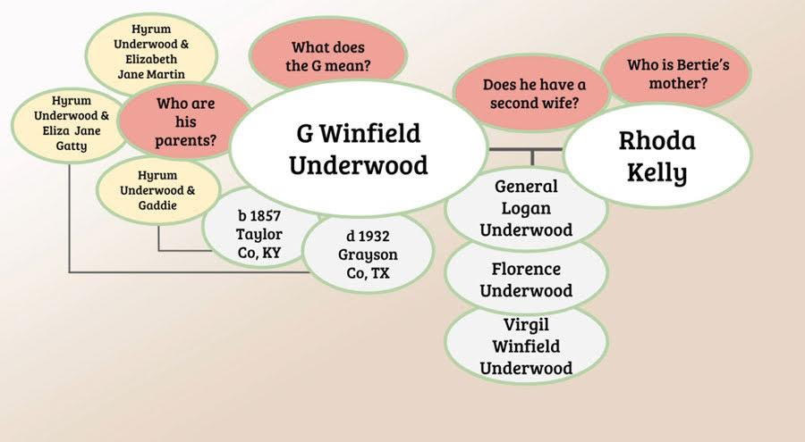 Genealogy Clue Web about researching initials