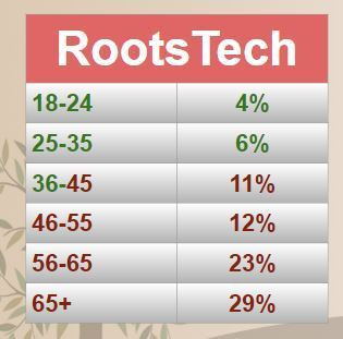 2018 RootsTech Conference Audience Demographics