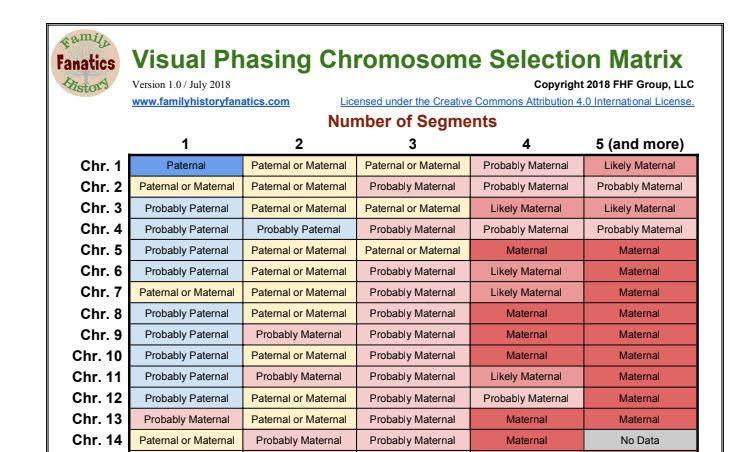 Visual Phasing Chromosome Selection Matrix