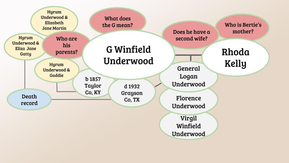 Complicated Genealogy Research Clue Web or Mind Map