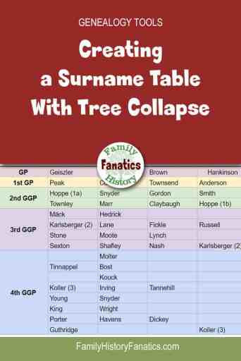 Learn how to create a surname table for your genealogical research when your tree collapses. #genealogy #geneticgenealogy #organization