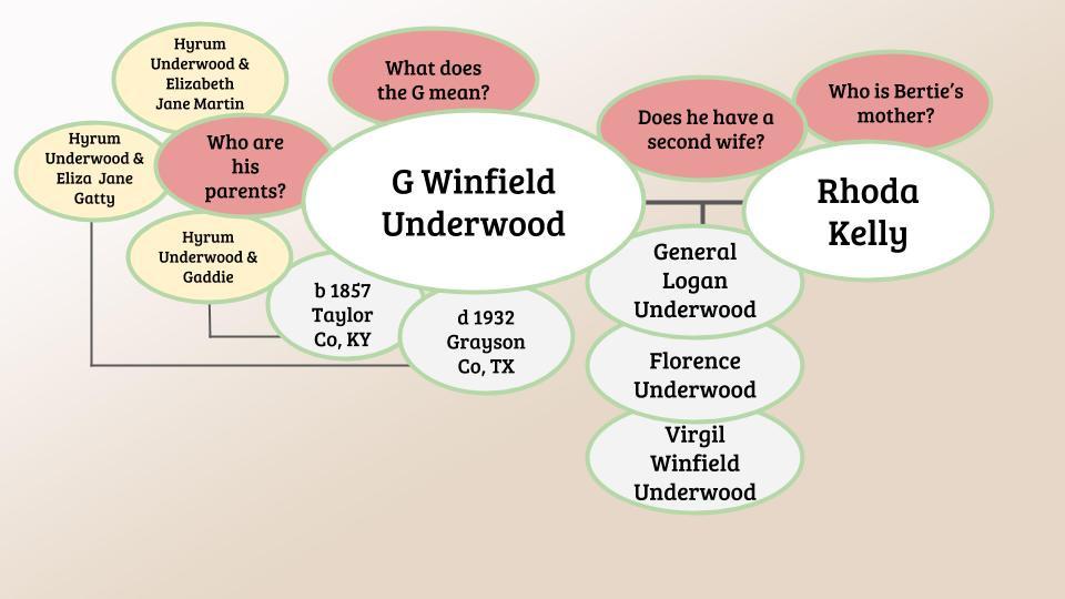 Complicated genealogy mindmap
