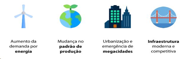 Macrotendências Mundiais / 2030
