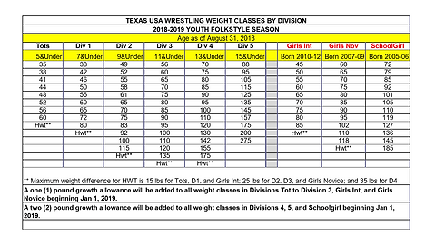 Youth divisions-weight class 2018-2019.P