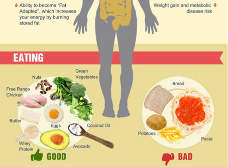 NUTRITION: Intermittent Fasting