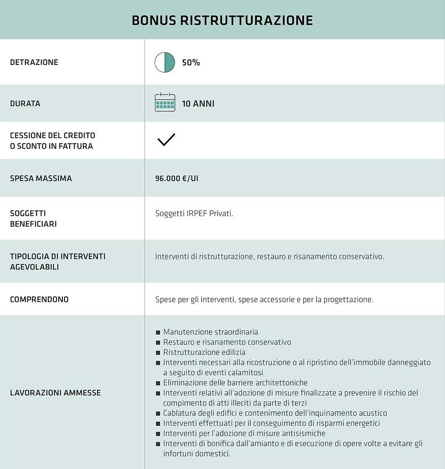 Bonus Ristrutturazione S.p.e.Costruzioni