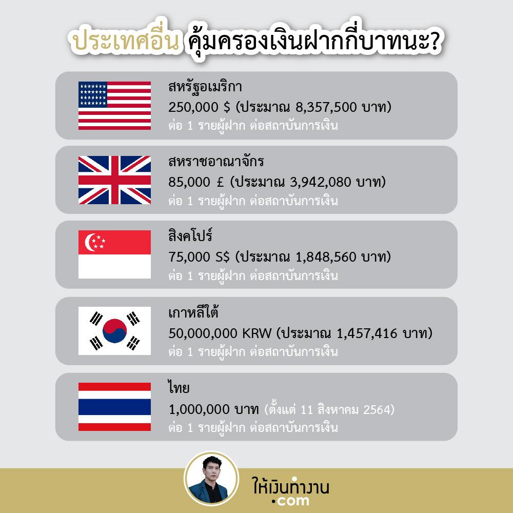อเมริกา อังกฤษ สิงคโปร์ เกาหลีใต้ ไทย คุ้มครองเงินฝากกันเท่าไหร่ เก็บออมเงินอย่างไรดี