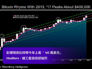彭博預測比特幣今年上看「 40 萬美元」; Hodlers、礦工看漲信號強烈