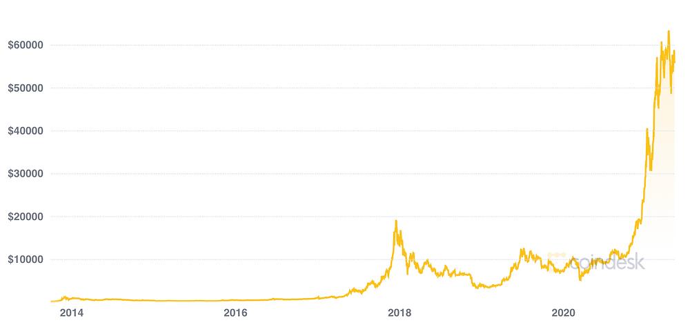 Bitcoin 沈睡了多年,遇上新冠肺炎後終於大升,更有人預言,比特幣終升破一百萬。