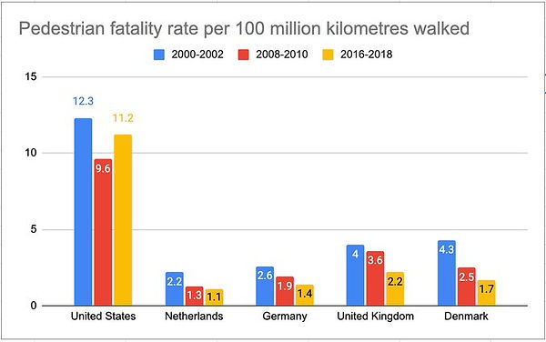 pedestrians killed per country.jpg