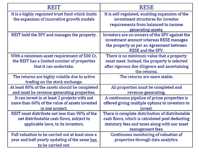 REIT VS RESE.png