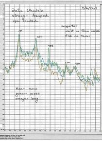Frequency spectrum of curly mahogany tenor ukulele