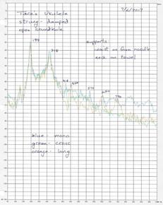 Frequency spectrum of koa tenor ukulele