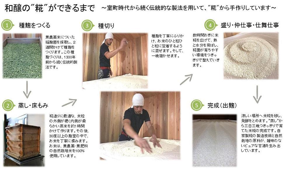 米糀プロセス.jpg