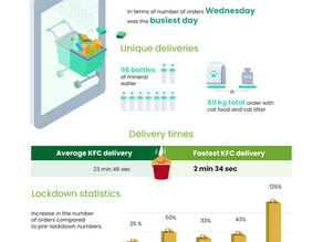 DoDo: Demand for Home Delivery Service Increased by 125%