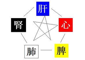 五行相関図.jpg