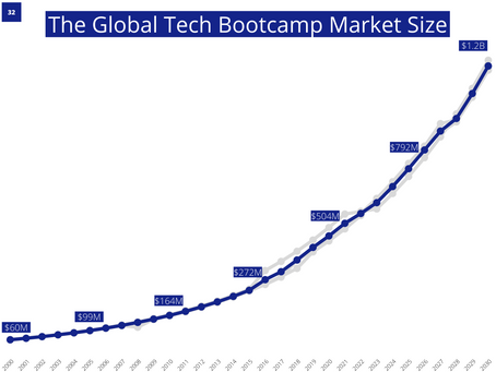 Q3 2021 Summary - Tech Bootcamps