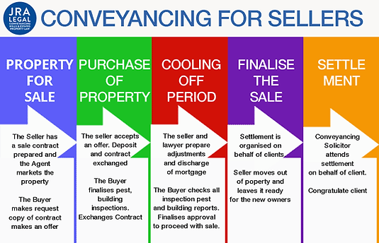conveyancing for sellers