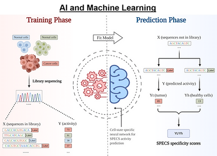 lab frontpage AI and machine learning ov