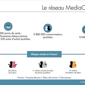 Kit média - MediaCorner