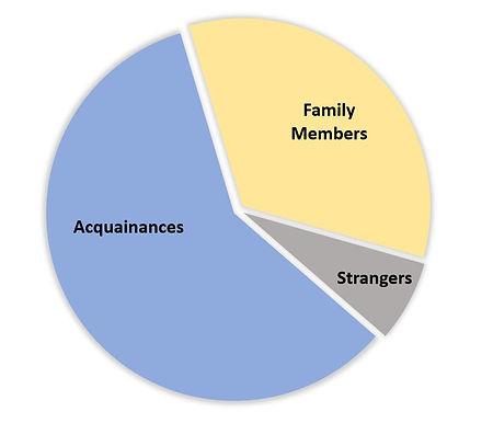 CCI Stats Graph.JPG