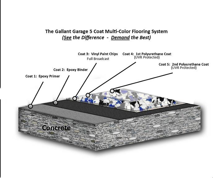 Gallant Garage Epoxy flooring 5 coat lay