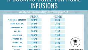 Infusion Times & Temps