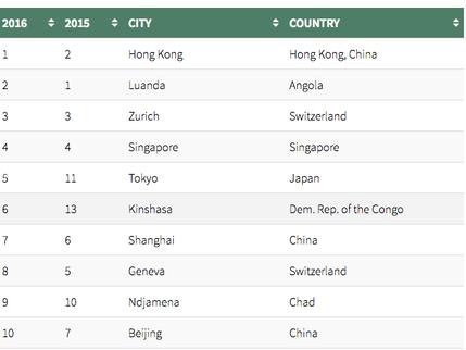 世界一物価が高い国〜香港が一位に