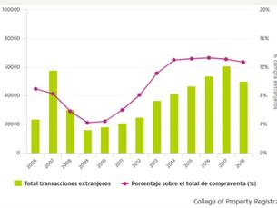 外国人によるスペインへの不動産投資について