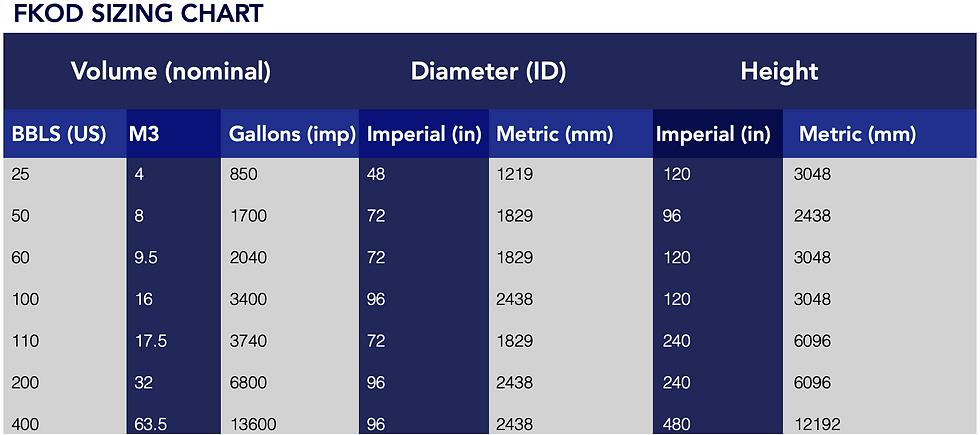 FKOD Sizing Chart