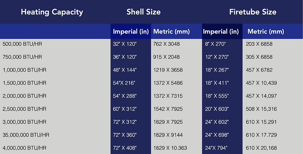 Heating Capacity, Shell Size, Firetube