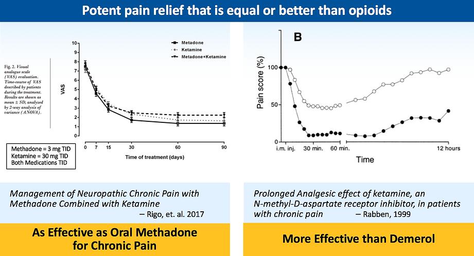 Ketamine vs Opioids for pain relief by Bexson Biomedical | Ketamine Reformulation