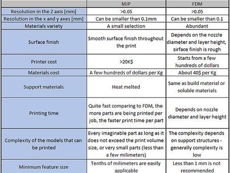 FDM Vs. MJP - 3D printing technologies