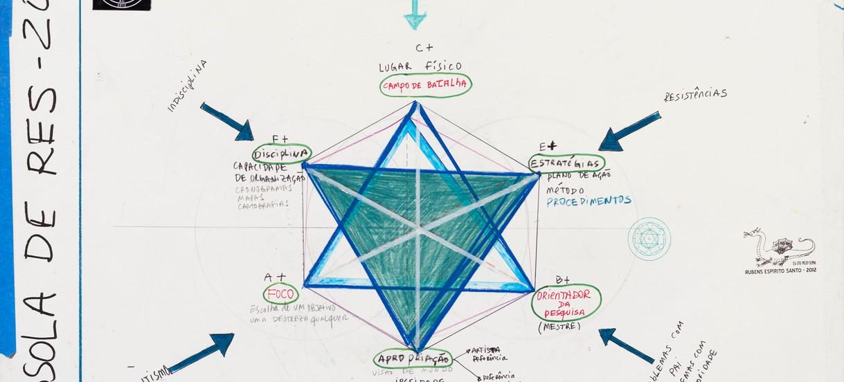 Diagrama em homenagem a John Dewey