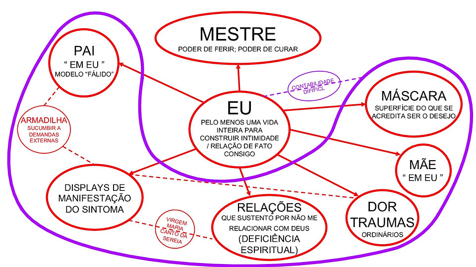DIAGRAMA DO _EU_