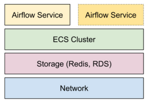 Apache Airflow Deployment on AWS ECS