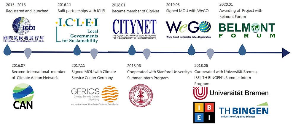 ICDI夥伴組織年表-2020.jpg