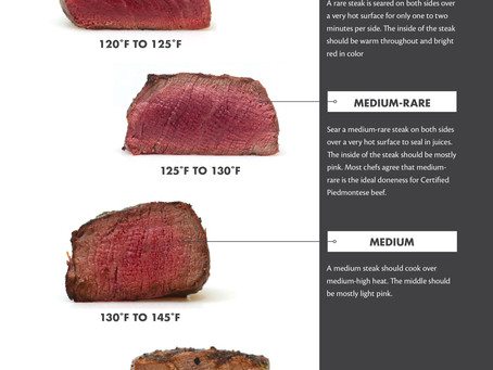 Temp Check - Nail Your Steak's Doneness