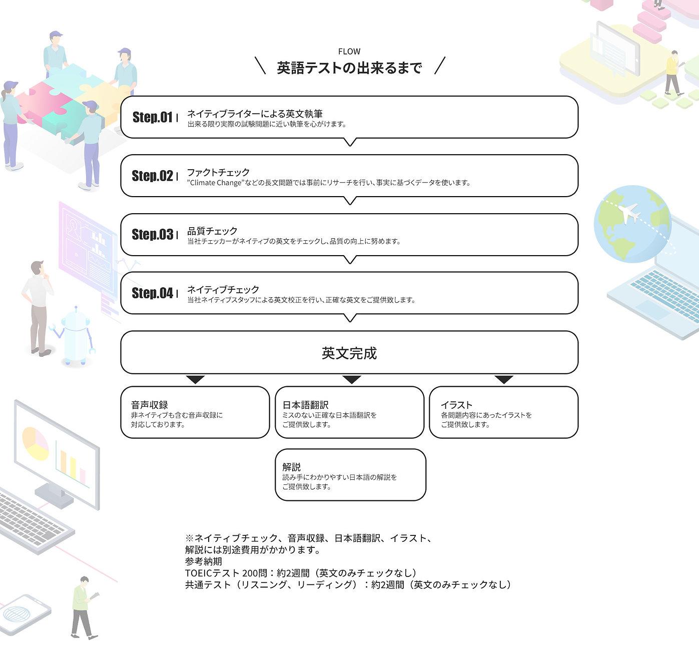 Page2_英語テストができるまで.jpg