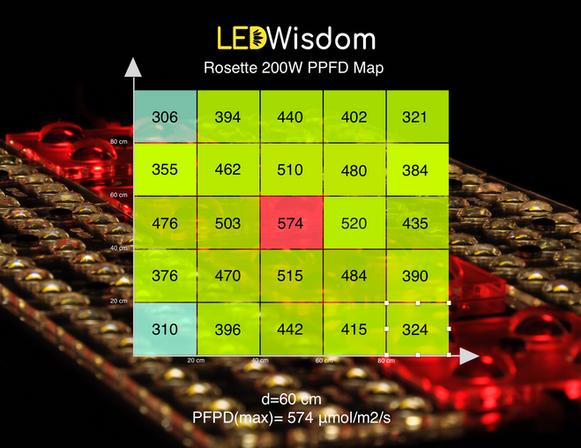 LEDWisdom Rosette PPFD Map 60cm.png