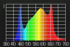 LEDWisdom WB340-R Spectrum.jpg