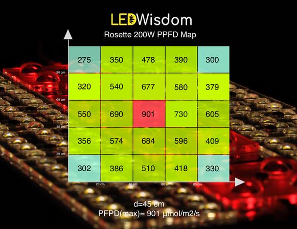 LEDWisdom Rosette PPFD Map 45cm.png