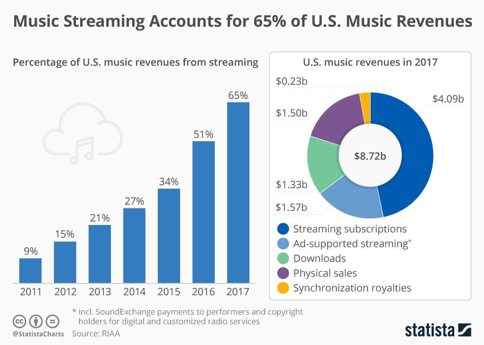 Streaming Revenue Statista Pie Chart