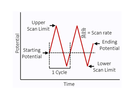 SPR Webinar Recap & Cyclic Voltammetry Tips Video