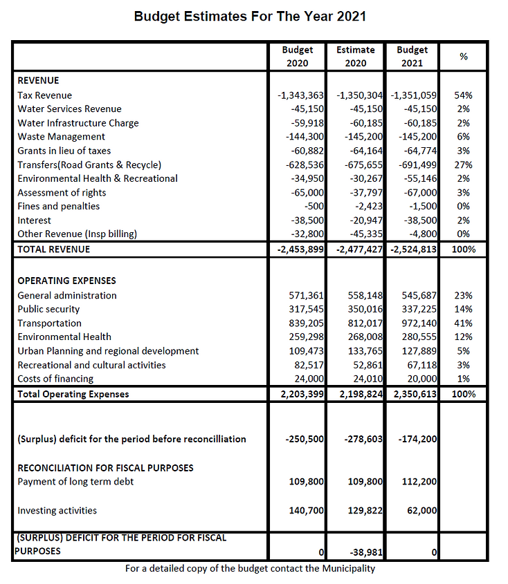2021-Budgetestimates-en.png
