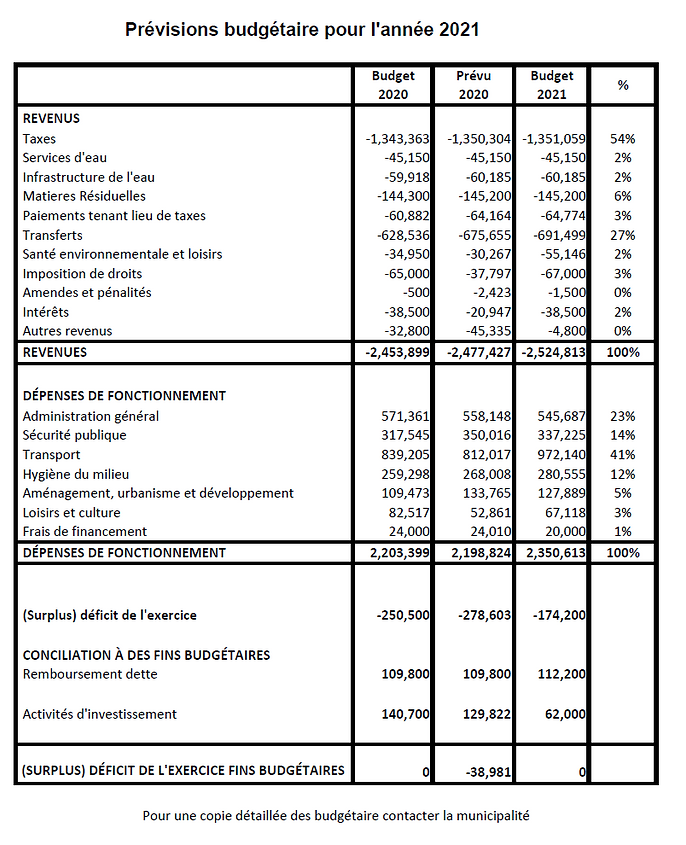 2021-Budgetestimates-fr.png