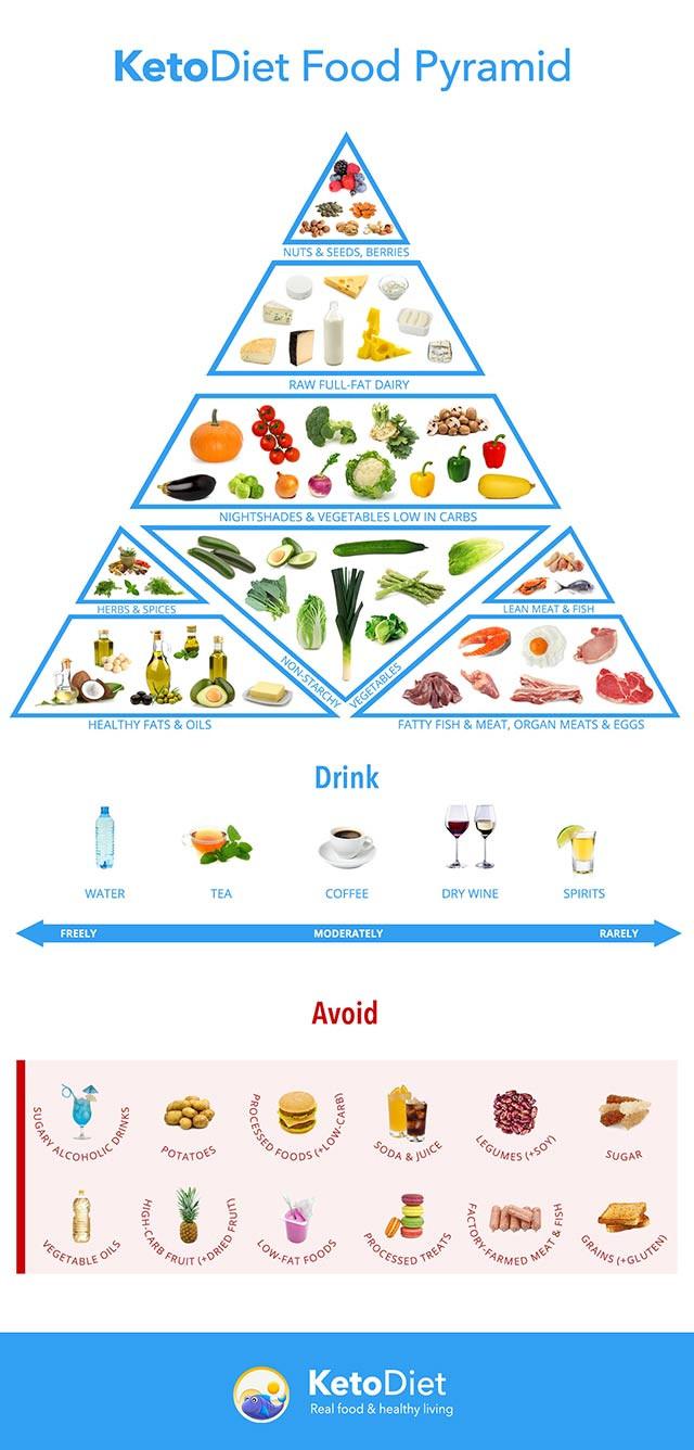 https://ketodietapp.com/Blog/post/2015/01/03/Keto-Diet-Food-List-What-to-Eat-and-Avoid