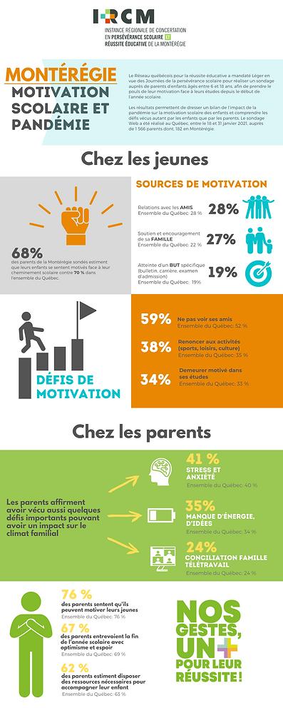 IMPACTS DE LA PANDÉMIE SUR LA MOTIVATION